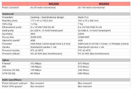 kerio-ng300-ng500-specifikacia